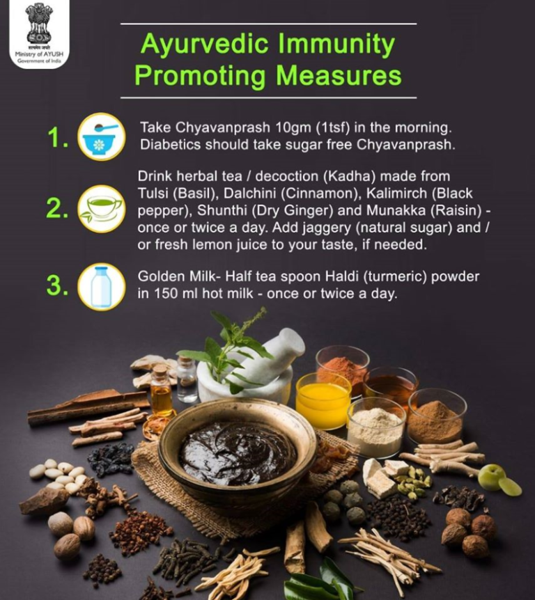 AYUSH measures for immunity boosting during COVID-19.